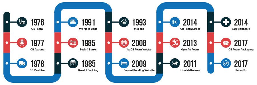 GB Foam History Timeline