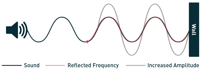 standing waves combine in phase sound
